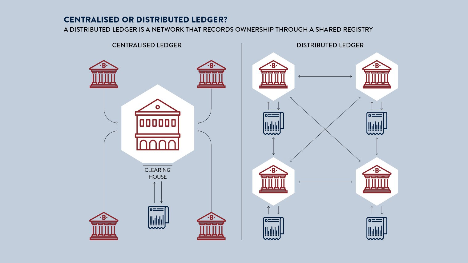 The future of blockchain in 8 charts