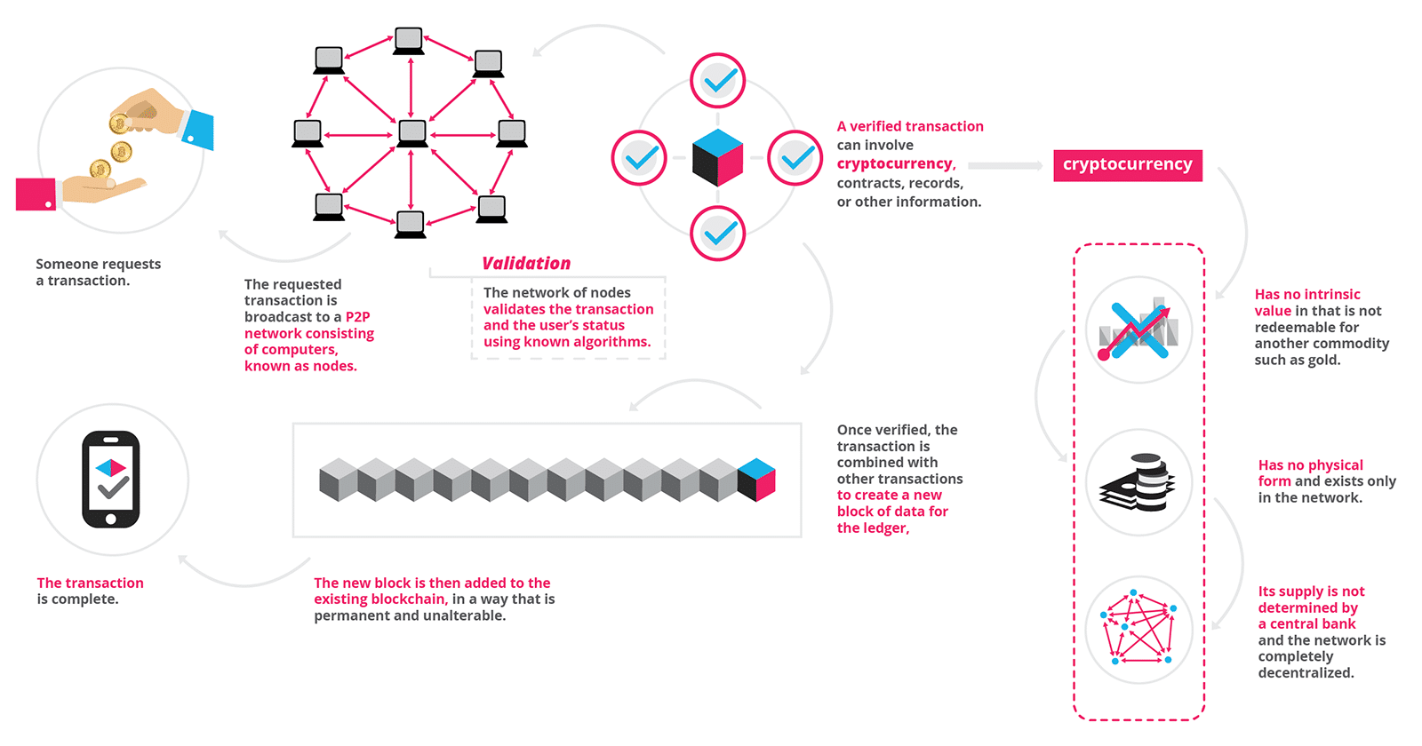the brainchild of a person or group of people known by the pseudonym,  What is Blockchain Technology? A Step-by-Step Guide For Beginners