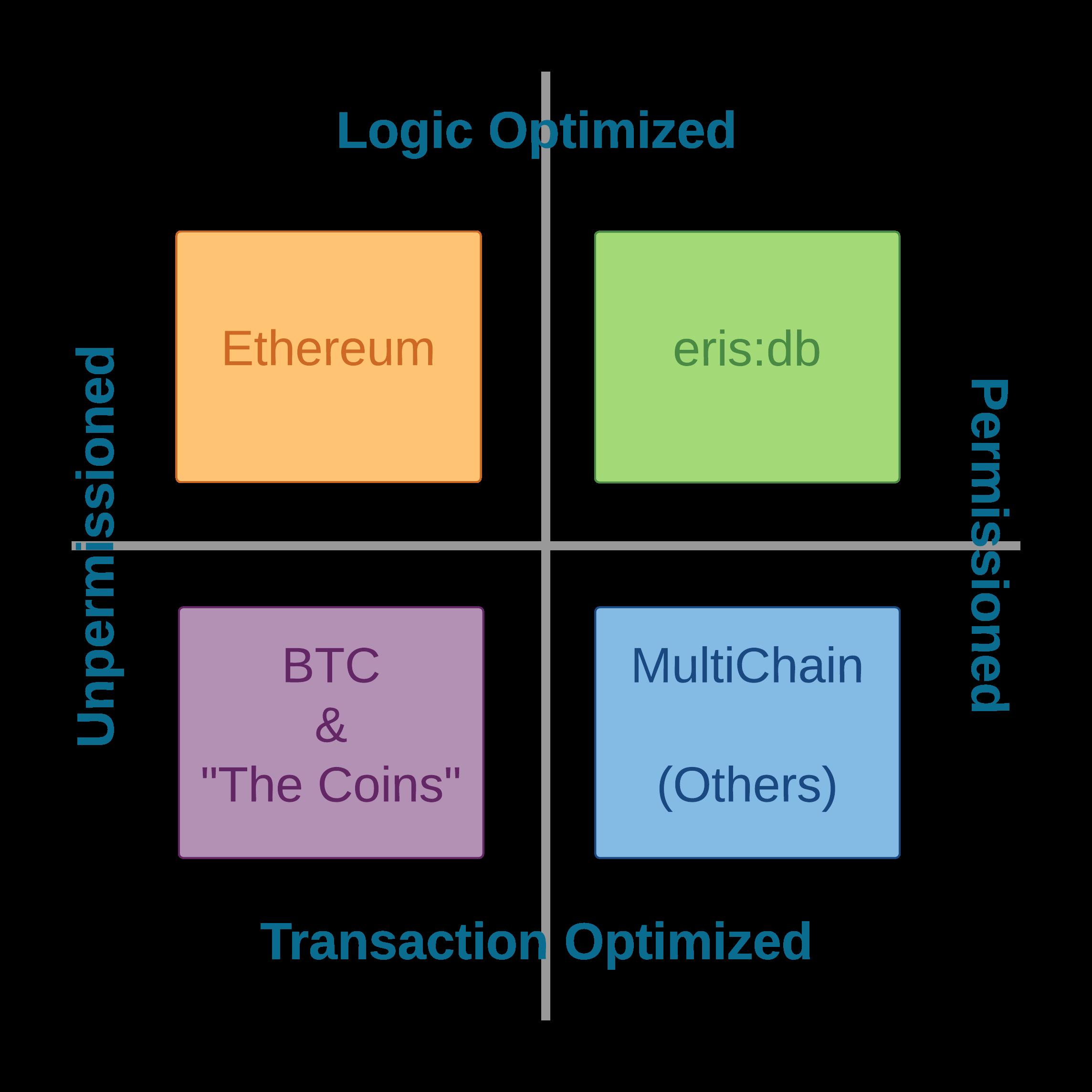 Explainer   Blockchains