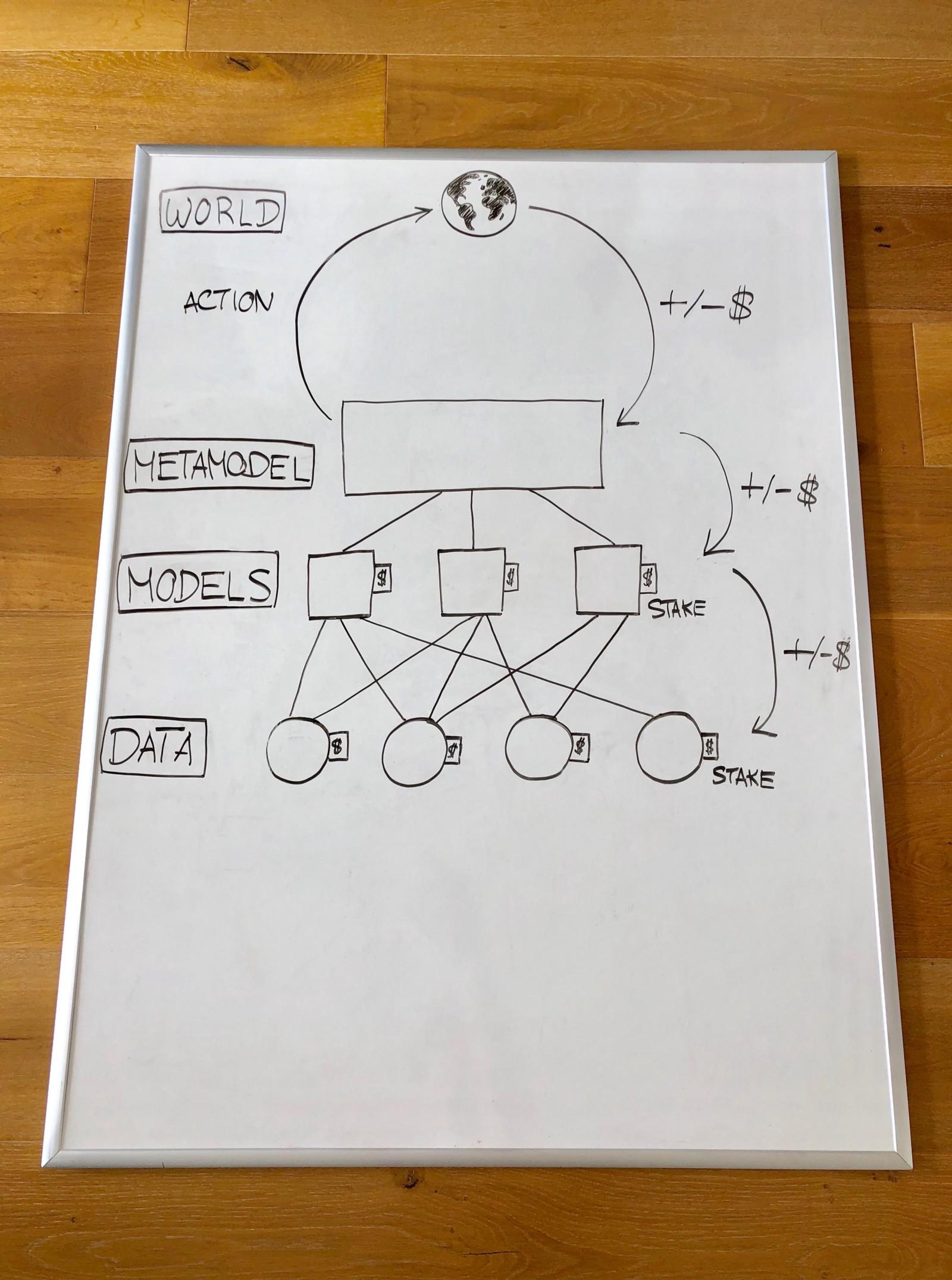 Blockchain-based Machine Learning Marketplaces