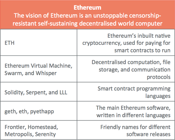 A gentle introduction to Ethereum